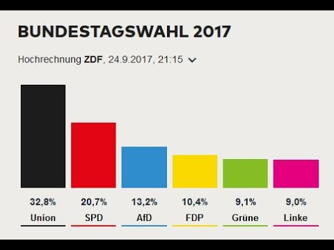 Relults of the German Federal Elections - AfD third strongest party!