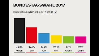 Results of the German Federal Elections - AfD third strongest party!