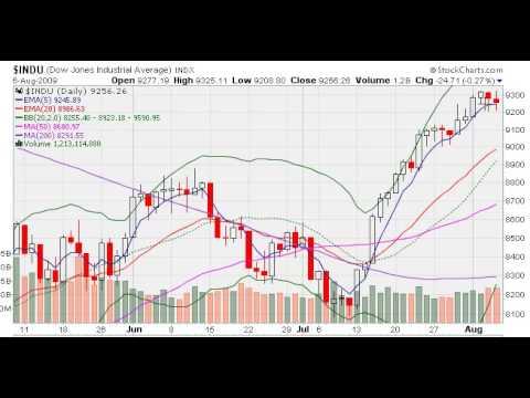 MarketTamer.com: NASDAQ SELL SIGNAL