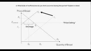 Price Controls - New York City Bread - Both Price Floor & Price Ceiling - Intro to Microeconomics