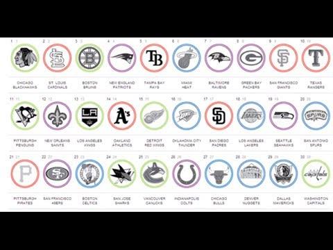 Smartest Spending Franchises [NFL, NBA, NHL & MLB]