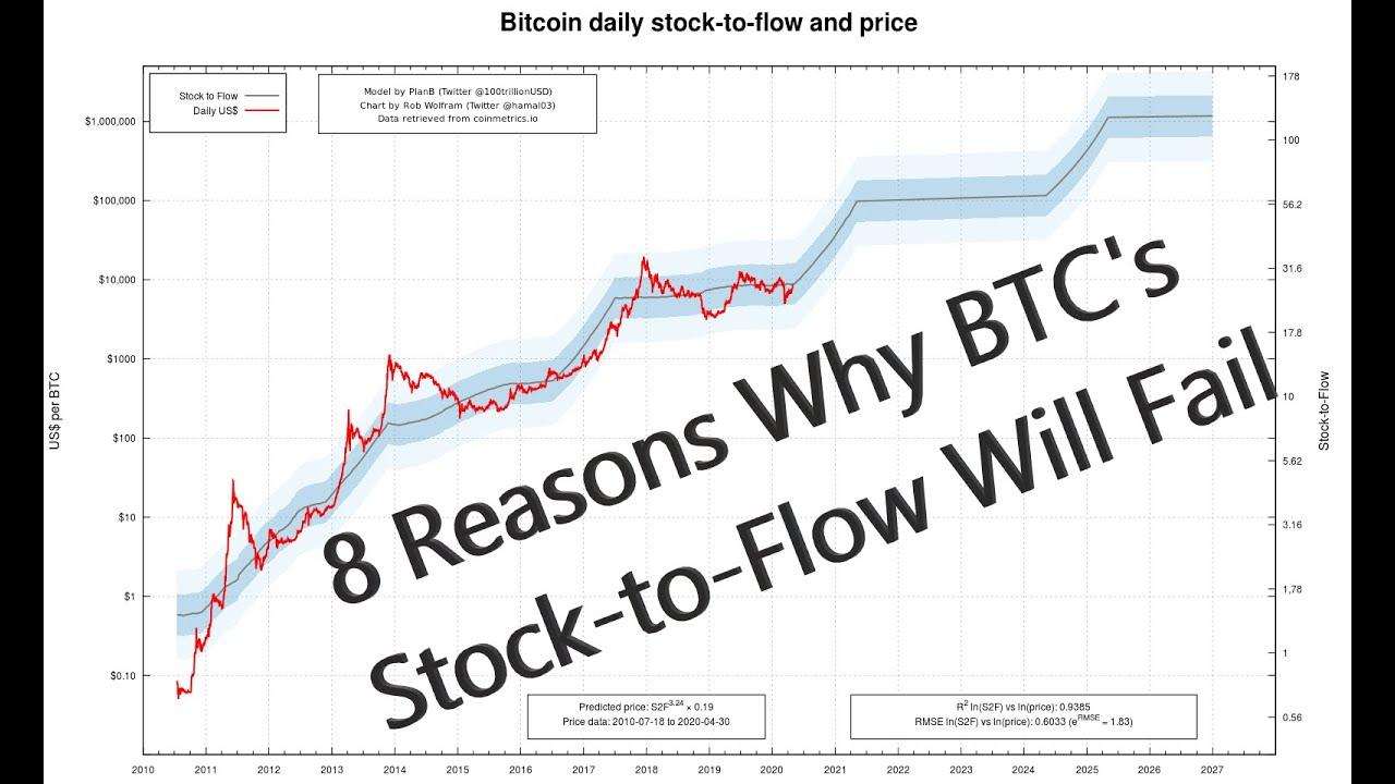 bitcoin vertinimo modelis