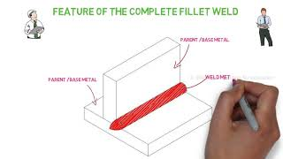 Features of the CompĮeted fillet weld: Weld Joints and Welding symbols: Part 4
