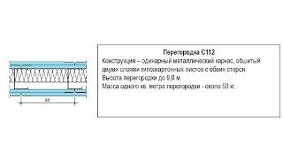 Как сделать перегородку из ГКЛ? Технология монтажа С112 из рабочих чертежей Knauf.