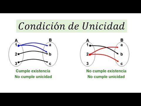 condicion de unicidad matematicas  youtube