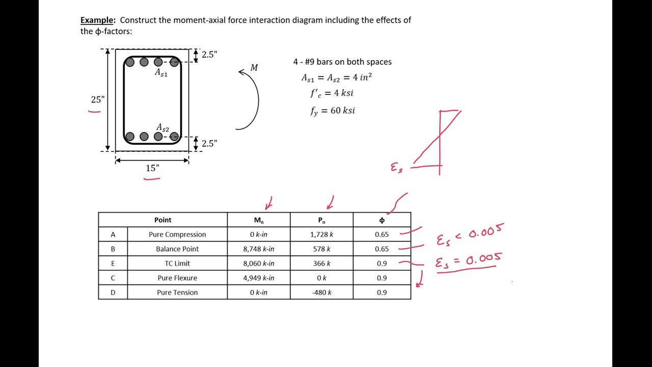 11-03 - example 3 - m-n diagram with phi factors