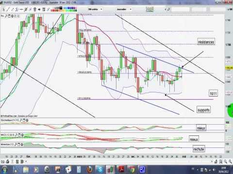 [01/05/2012] Vidéo analyse technique de l'or (gold index)