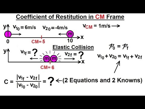 Physics Mechanics Momentum 9 Of 9 Coefficient Of Restitution