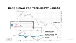 NASDAQ Signal Has Only Occurred 15 Times In Last 42 Years
