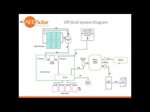 Off grid System Design Webinar
