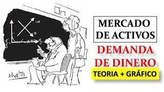 Mercado de Activos: Demanda de Dinero y el tipo de interes