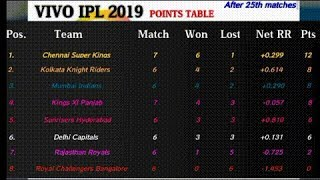 IPL 2019 points table [After 25th matches] | Most runs | Most wickets | Match schedule & Highlights