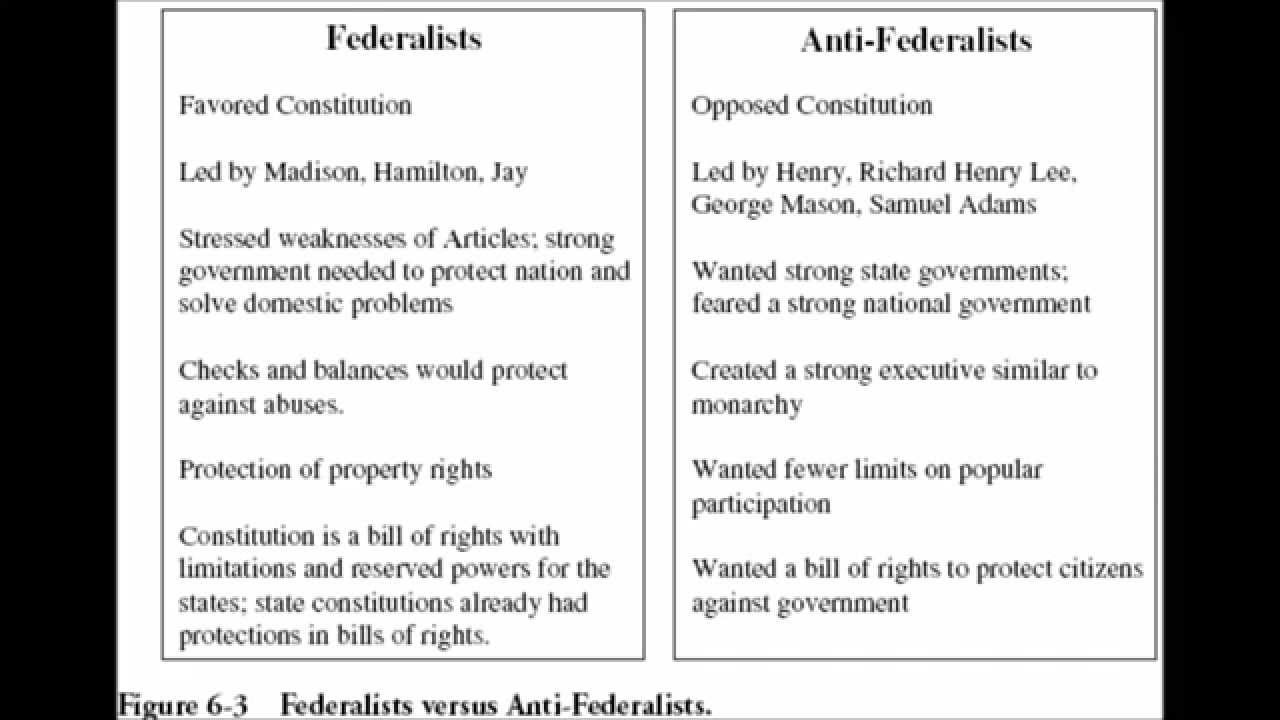 the main concerns and beliefs of anti federalists When comparing and contrasting anti-federalist views on the ratification of the united states constitution with those of the federalists, there is the relationship that represents their views upon principles, problems and solutions, which really looks at which side best reflects or departs from the.