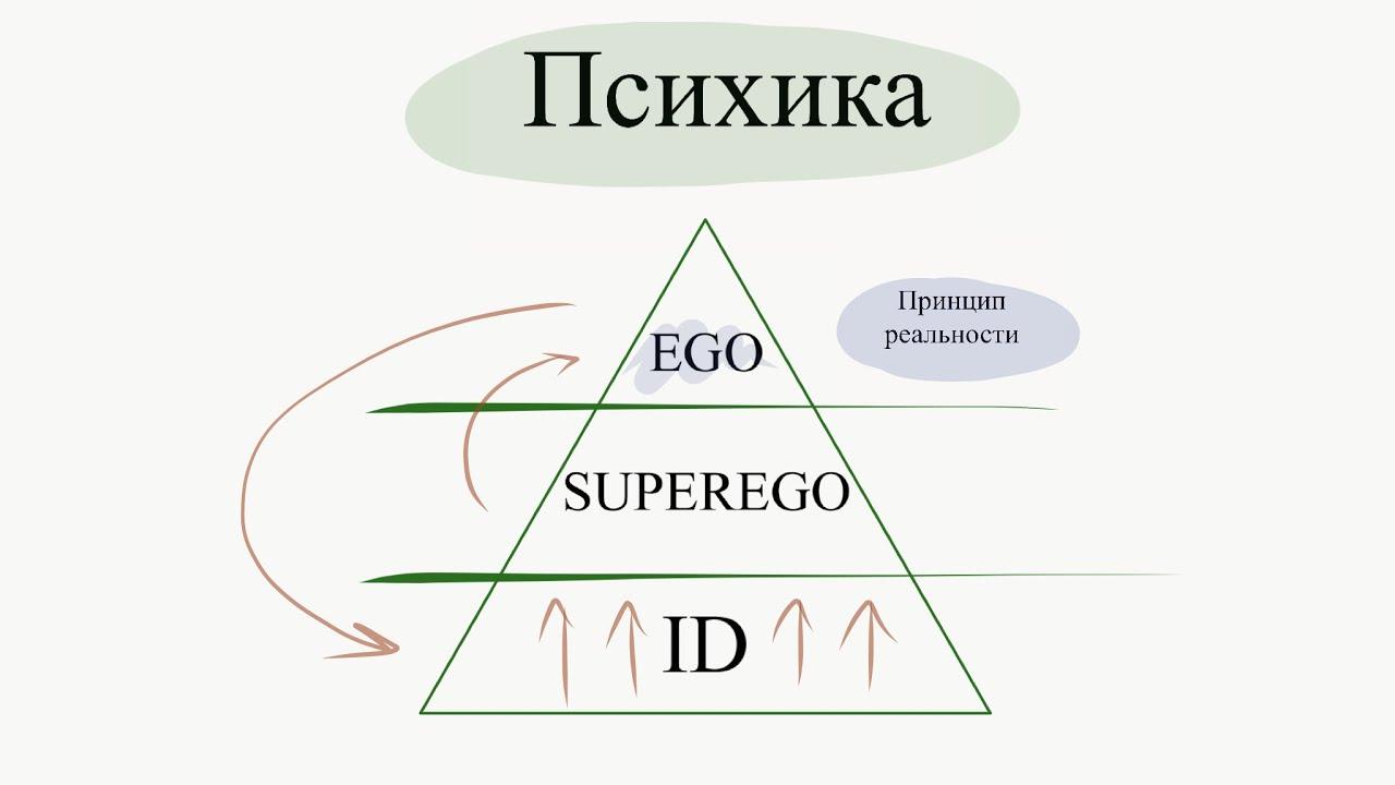 Теория Фрейда: Ид, Супер-Эго и Эго