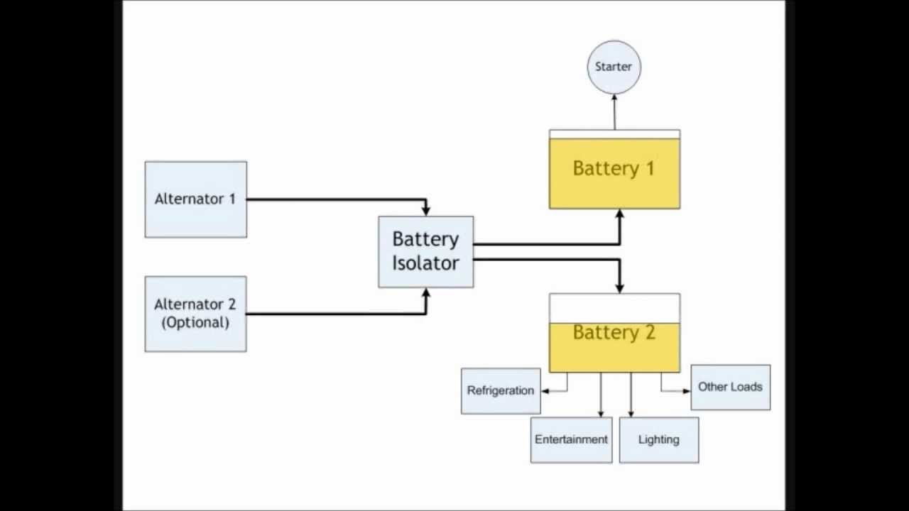 purpose of battery isolator wiring diagram [ 1280 x 720 Pixel ]