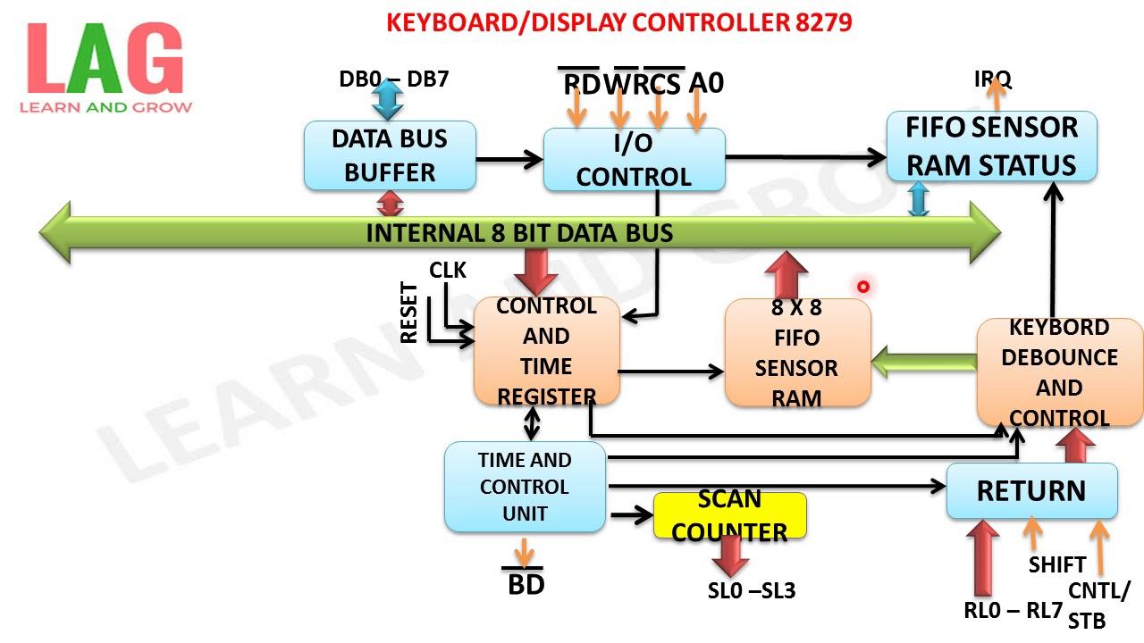 Keyboard/Display Controller 8279(हिन्दी ) - YouTubeYouTube