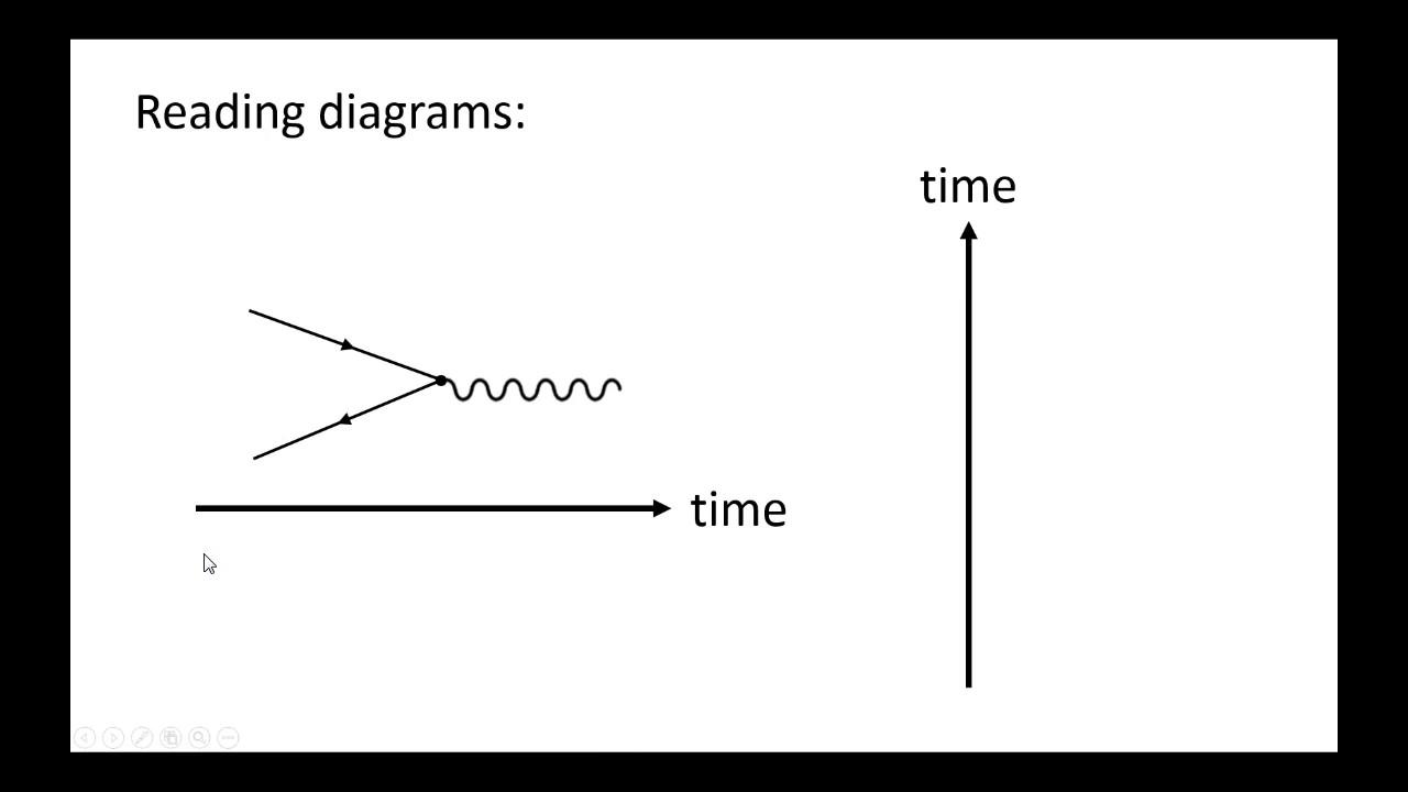 Feynman Diagrams  Basic Rules