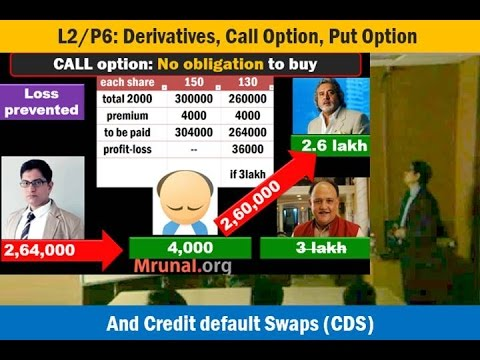 And options put explained call money