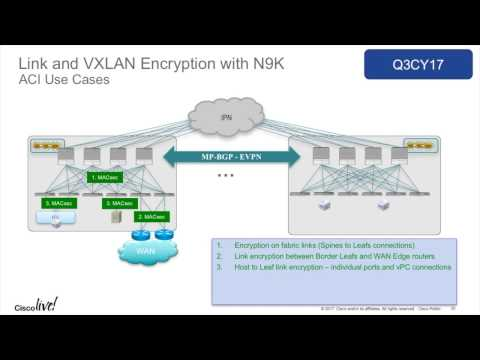 Cisco ACI Encryption Options with Max Ardica - YouTube