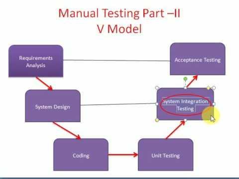 Manual software testing tutorial 2 waterfall model v model youtube manual software testing tutorial 2 waterfall model v model ccuart Choice Image