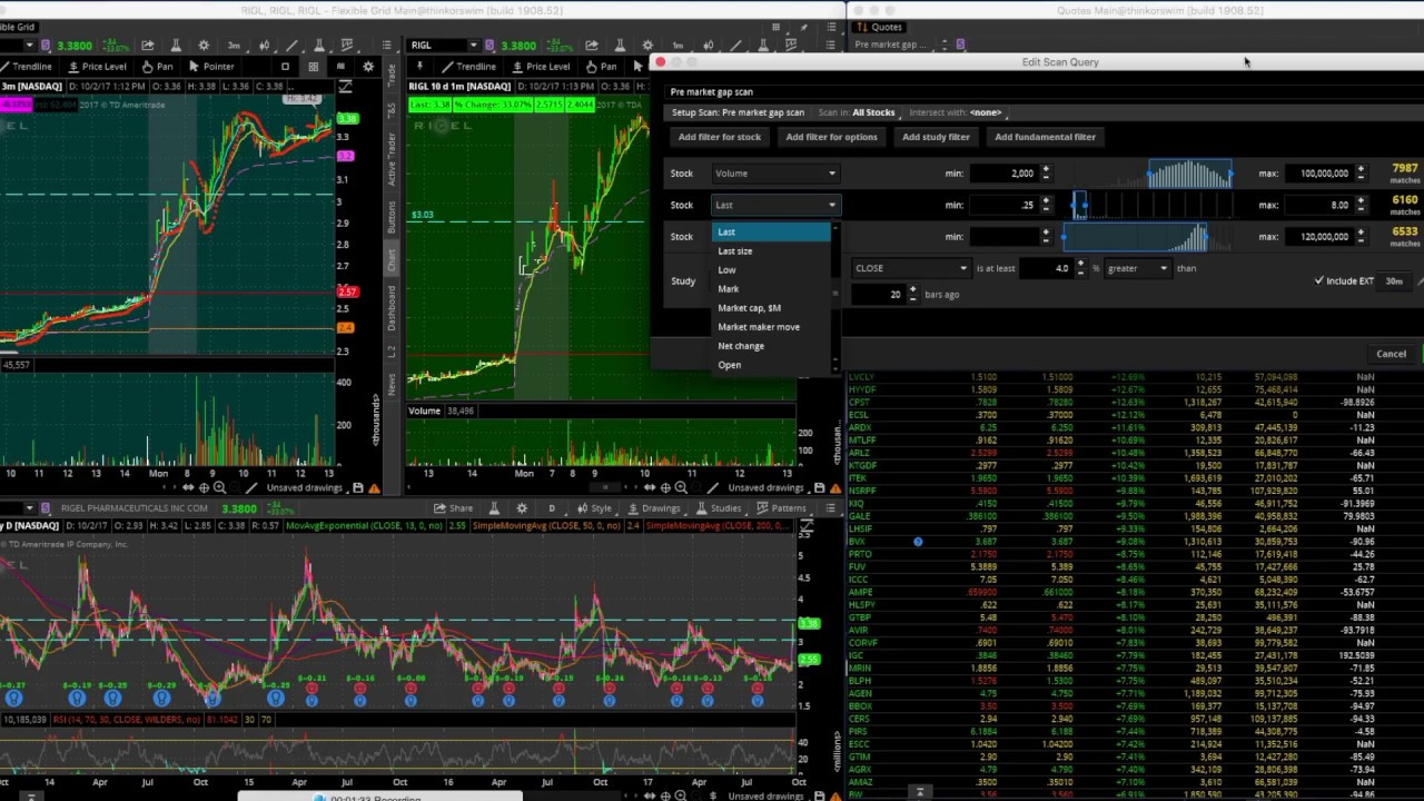 Premarket Quote Premarket Quote Endearing Premarket 6 Things To Know Before The