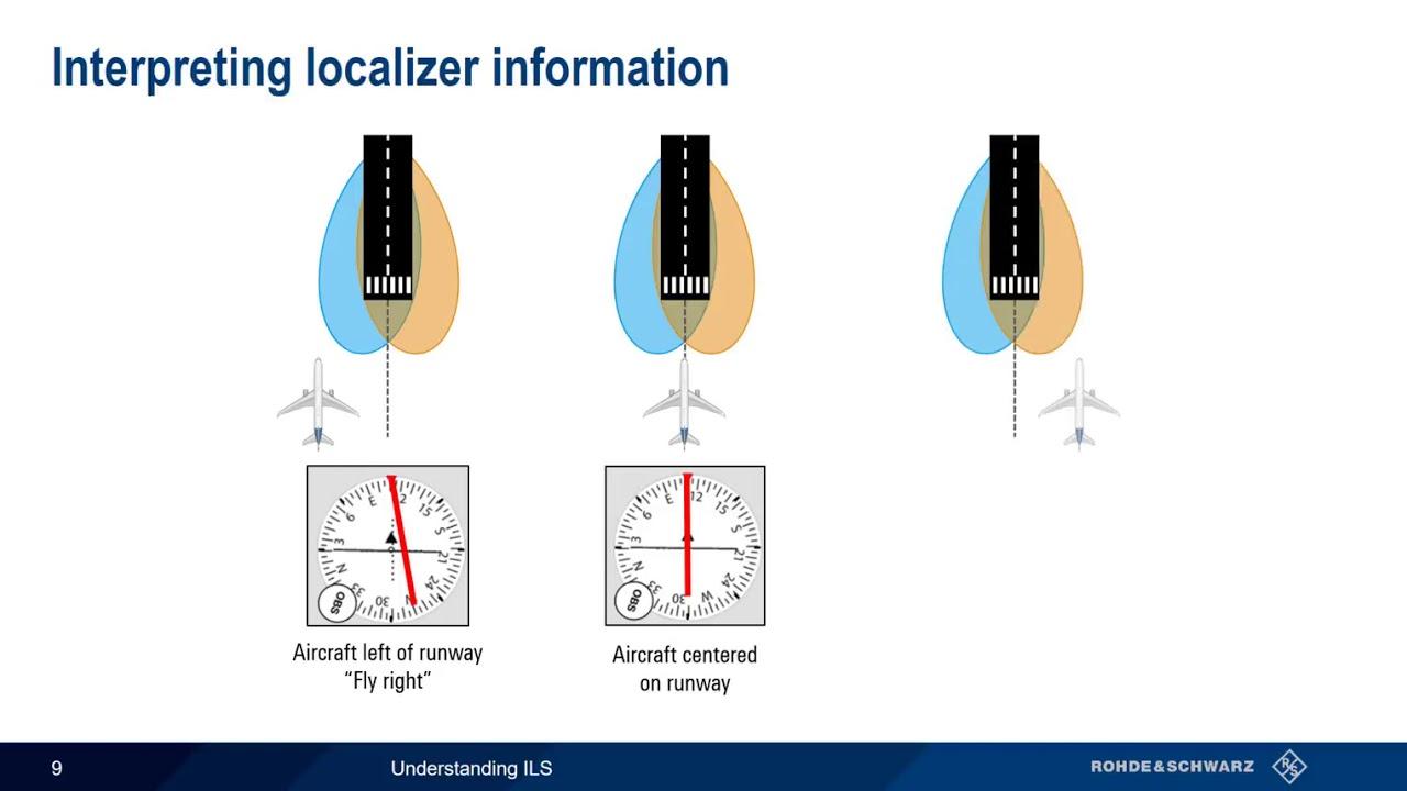 Download Understanding ILS