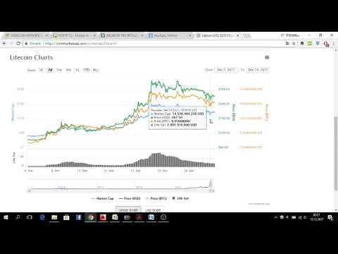 15.12.2017 EOS Coin Piyasa Analizi Coin TV