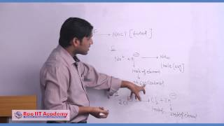 IIT JEE Main & Advanced video learning
