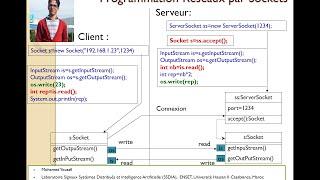 Part 1   Programmation réseaux par Sockets By Mohamed Youssfi