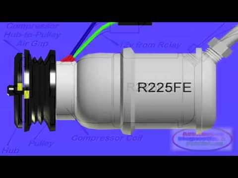 HVAC Compressor Clutch Operation