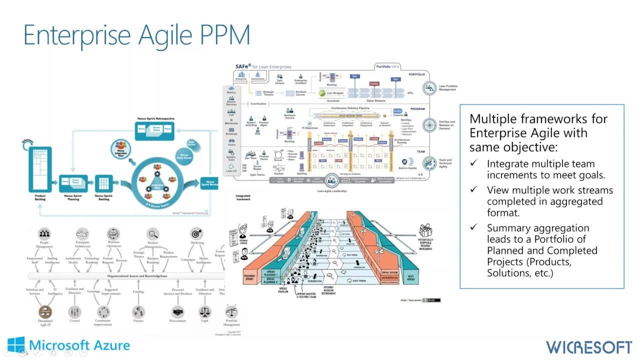OnePlan for Total Agile Portfolio Management with Azure DevOps