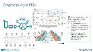 OnePlan for Total Agile Portfolio Management with Azure DevOps