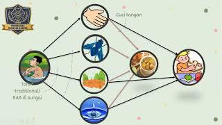 Demam tifoid atu tipes merupakan penyakit endemik yang penyebarannya berkaitan erat dengan kepadatan.