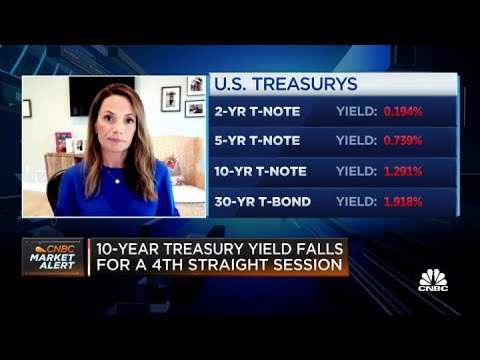Fairlead's Stockton breaks down the 10-year Treasury yield and key levels to watch