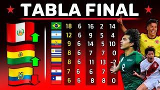 ANALIZANDO Ultima Tabla POSICIONES FECHA #8 | ELIMINATORIAS Junio 2021 | Perú Sorprende!
