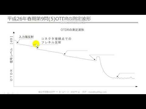 【工担・総合種】平成26年春_技術_9-5(OTDRの測定波形)
