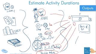 Drawn Out: Estimate Activity Duration Process of Project Management 6th edition