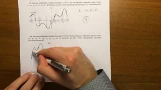 Производная #1. ЕГЭ математика (задача 7)