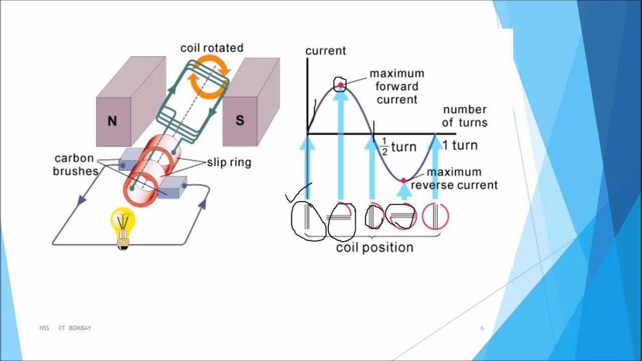 alternating current generator diagram. a.c.ജനറേറ്റര്\u200d (a.c. generator) - class 10 science malayalam youtube alternating current generator diagram