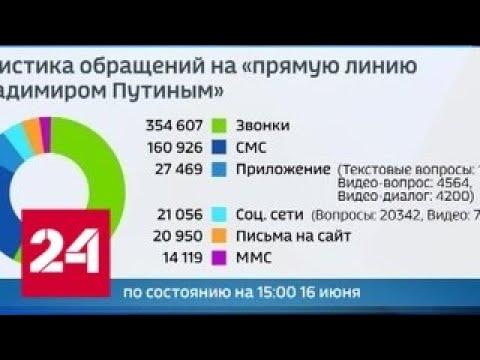 """""""Прямая линия"""": россияне предпочитают звонить с вопросами - Россия 24"""