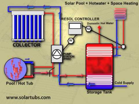 Solar Pool Heating with integrated solar hot water and solar space heating
