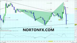FOREX DAY TRADING SCALPING EUR/USD 15M CHART TECHNICAL ANALYSIS 15 PIP RISK 45 PIP REWARD