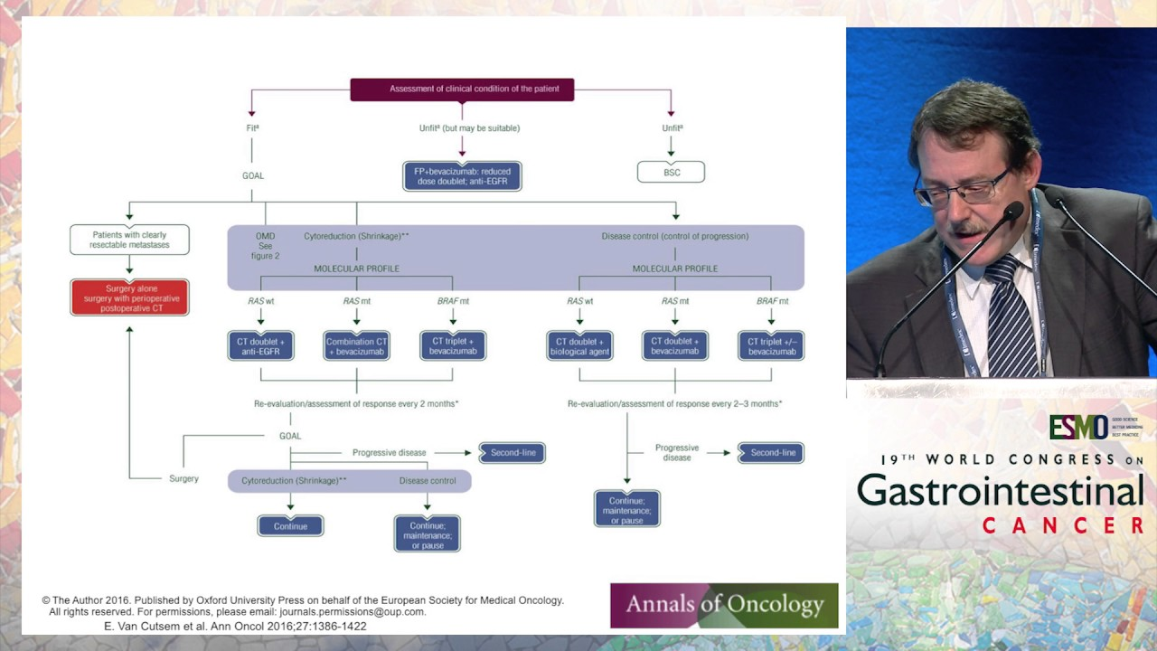 Updates On Treatment Algorithms In Metastatic Crc In 2017 Nccn Guidelines Youtube