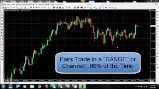 How to Trade Forex Trading the Ranges on the NZD/USD