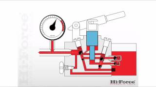 How a two speed, manual, hydraulic pump works