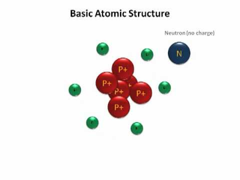 Basic Atomic Structure - YouTube