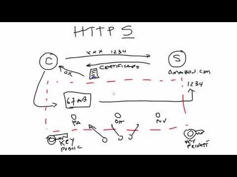Cómo funciona HTTPS