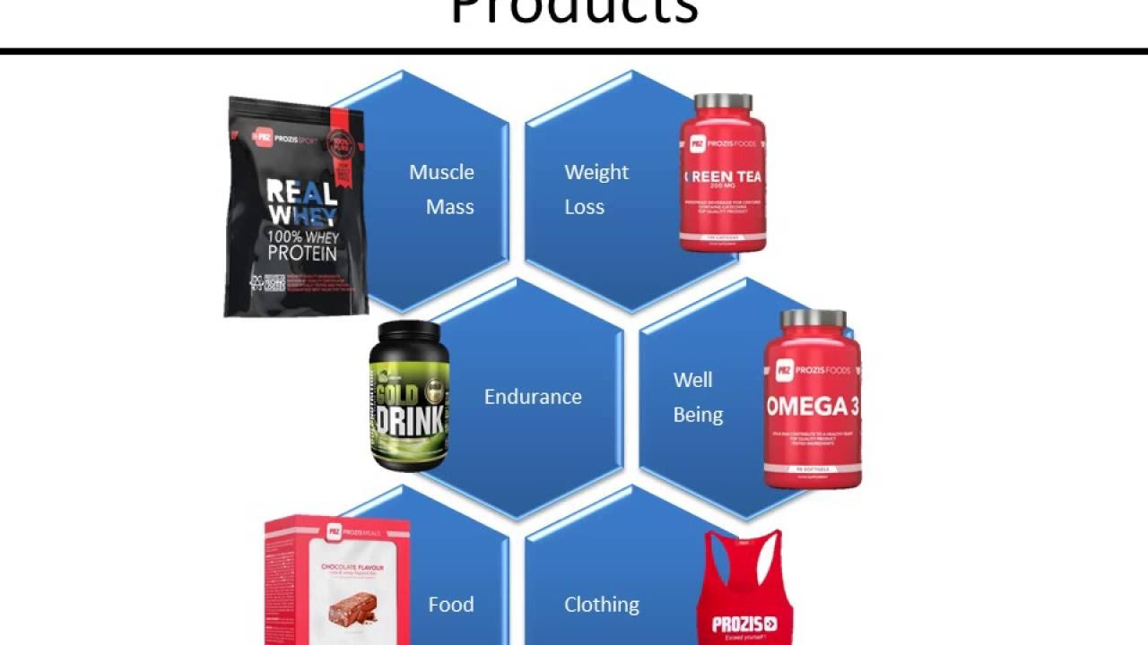 Prozis Sports Nutrition Company European Companies Youtube
