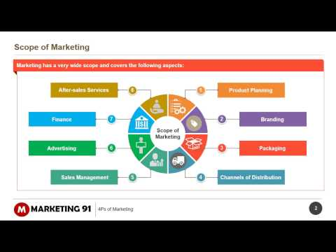 Product Marketing Mix - The 4 P's of Marketing
