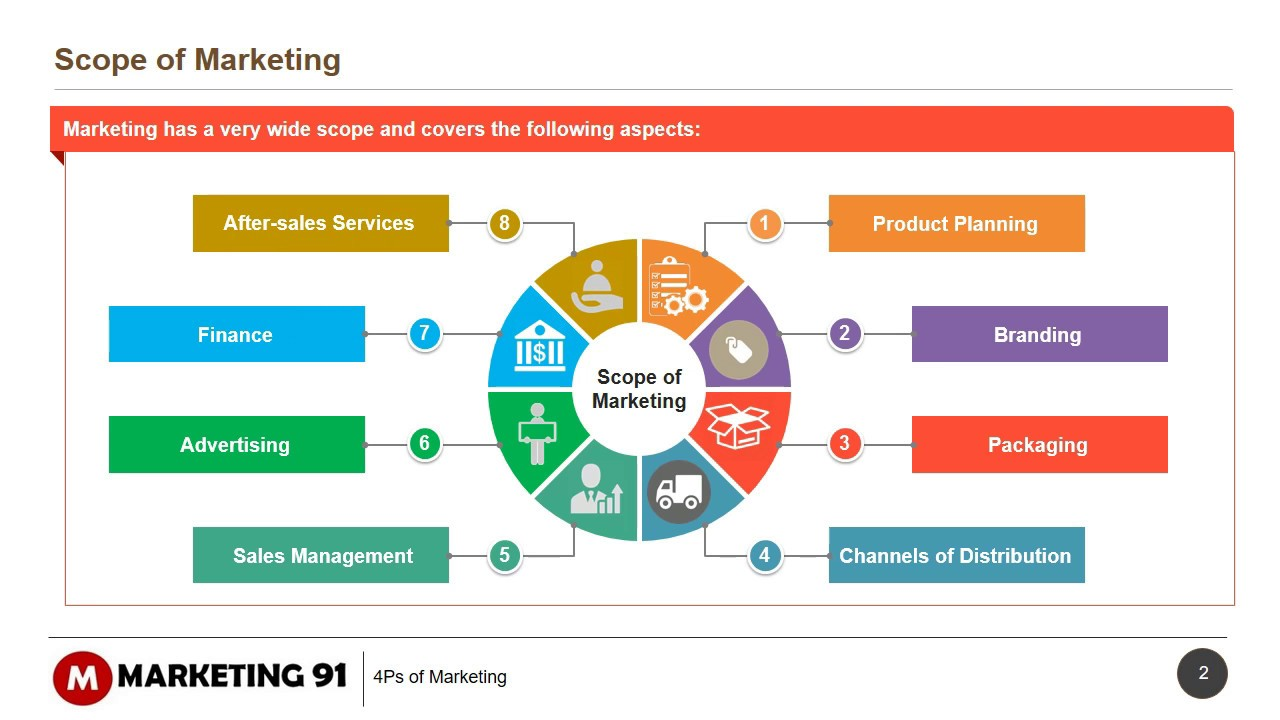 product life cycle and 4 ps of marketing E5 marketing: marketing mix– introduction to 4 ps level s3  understand the  concepts of product life cycle and its impacts on marketing mix overview of.